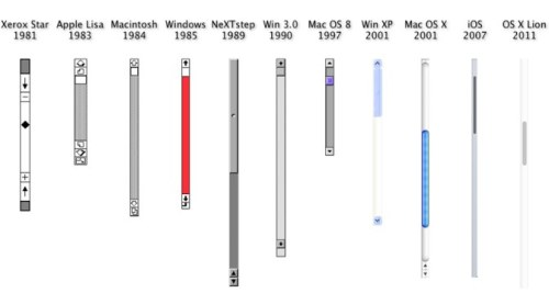 History of scrollbars graphic. Just thought you'd want to know…