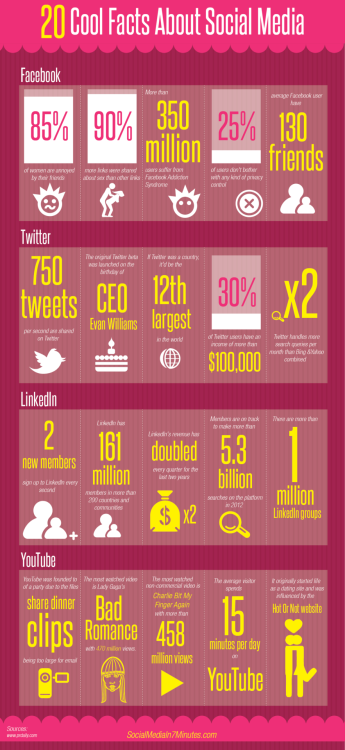 20 Cool Facts About Social Media
