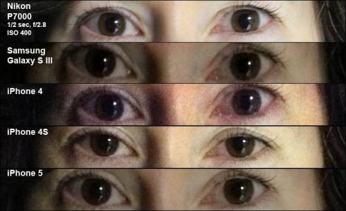 tiffehr:  chumblespuzz:  Meredith's eyes. Meredith's eyes! Meredith's EYES! MEREDITH'S EYES!! MEREDITH'S EYES!!!  iPhone 5 camera not much better than 4S cam, our tests show  NBC News photographer Jim Seida spent a day shooting stills with the iPhone 5, along with the iPhone 4S, iPhone 4, the new Samsung Galaxy S III and a high-end point-and-shoot from Nikon, the P7000. The results? While the iPhone 5's 8-megapixel camera performed well, it did not noticeably outperform its most recent forebear. But there was one way that the iPhone 5 clearly bested the 4S… …The results aren't surprising. One of the biggest leaps for the iPhone 4S was its camera — just look at how the iPhone 4 did in the above experiments, paying special attention to the noise in the low-light shot and the over-saturation in the outdoor shot. Meanwhile, the specs on the iPhone 5's camera never suggested a quantum leap forward.  (photos by Jim Seida / NBC News via GadgetBox)  Hahaha!