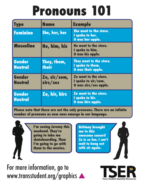 transstudent:  Pronouns 101! Click here to learn more! Click here to repost on Facebook! Click here to retweet!