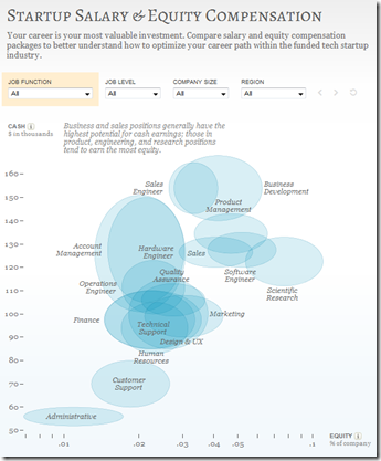 Really cool interactive chart comparing salaries and equity compensation at startup companies.
