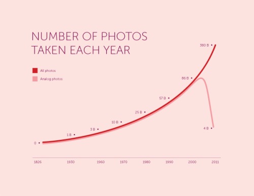 explore-blog:  The history of photography in a single chart, depicting how digital killed the analog star.
