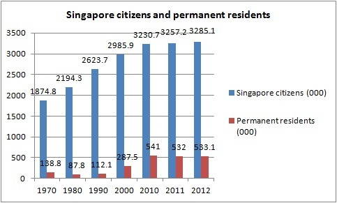 Singapore citizens and permanent residents