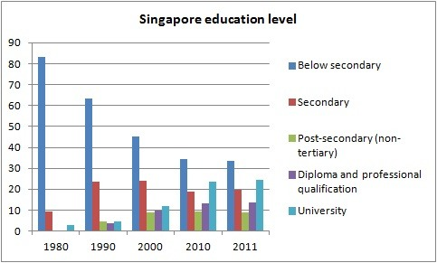 Singapore population education level