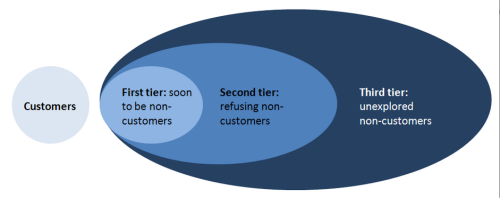 Customer Insight Analysis … Have You Forgotten Your Non-Customers?