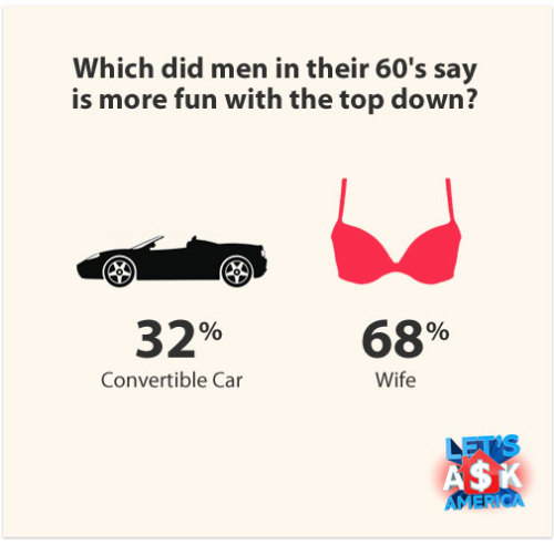 Infographic! We say put the top down on both!
