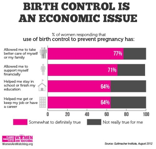 fuckyeahplannedparenthood:  You would think that even if conservative lawmakers continue to deny our humanity and right to our bodies, they would at the very least understand that people being in control of their reproductive decisions isgreat for the economy.