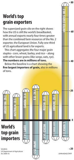 High grain costs, caused by severe drought, are hitting dinner tables from Guatemala to China. But the world has learned valuable lessons since the food shocks of 2008. Will it be enough to prevent social unrest? FULL STORY: How rising food prices are impacting the world