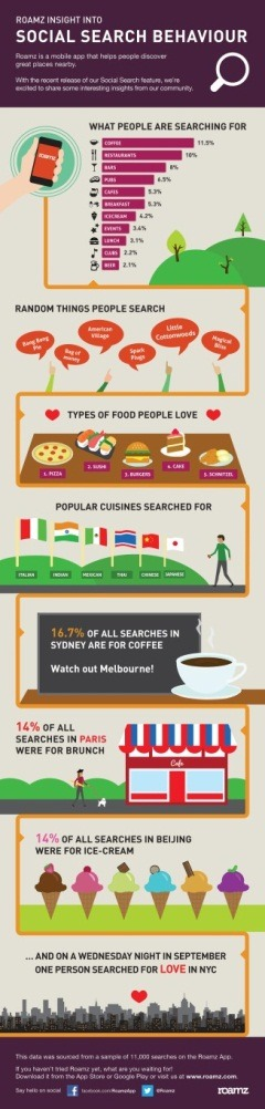 thenextweb:  (via Social Search: Is it Just About Food?)