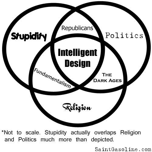 Intelligent Design venn diagram
