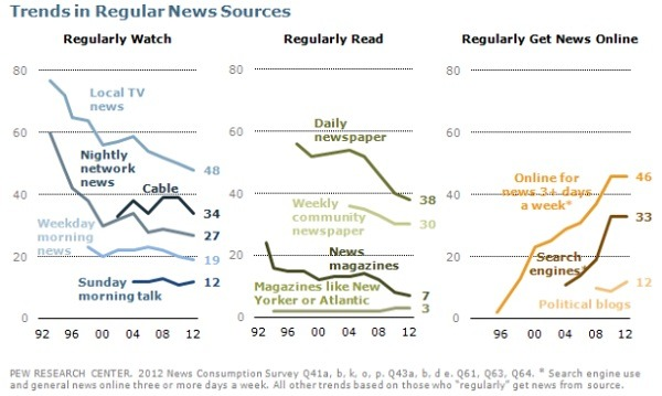 According to the survey, 39 percent of respondents said they got their news directly from the net. The only source that beats out online is Television. Even TV seems to be on the downslide compared to the rapid growth coming from social media and other online sources. In fact, 13 percent of the respondents said they sometimes received their news directly from Twitter. In general, social news sharing has climbed dramatically. In the last two years, social-networking as a primary source for news has grown from 9 percent to 19.  Android Authority, News Consumption continues to rise through the Internet, print news declining fast [study], Sep 28, 2012