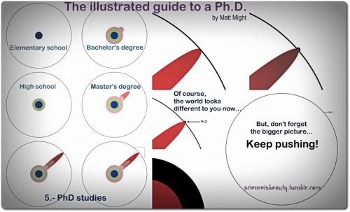 The illustrated guide to a Ph.D. Also a call for humility. Credits: Matt Might