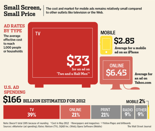 Small Screen Small Price The average effective advertising cost to reach 1000 people