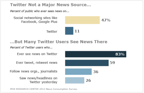 "Traffic patterns routinely show that Twitter isn't a big driver of mass traffic, but I remain convinced it influences the influencers acting almost like a virtual newspaper box shouting the headlines to people as they go about their day. (via ""Twitter Not Yet A Mainstream Technology"")"