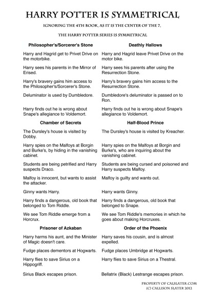 "danrdarrenc:  crown-of-weeds:  gingerahoy:  booksdirect:  ""Harry Potter is symmetrical.""  Not just symmetrical - this is ring composition, favoured by Homer and other good writers. The 4th book is at the centre of the ring. JK Rowling knows her beans.  Reblogging because I like that phrase a lot."