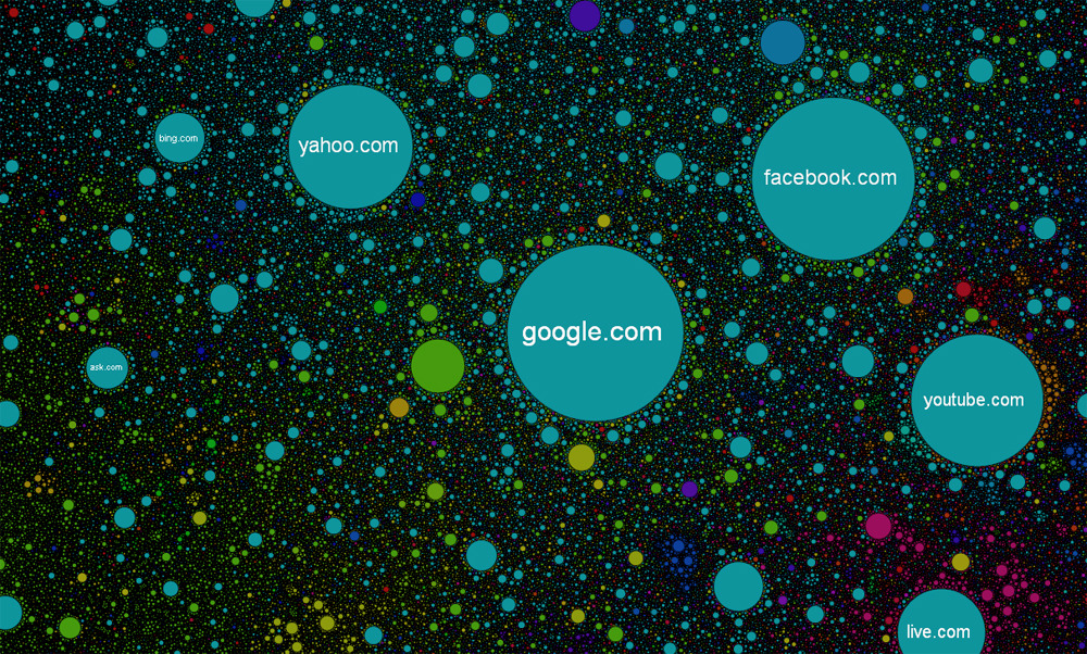 A new, clickable map of the internet shows how more than 350,000 websites are related to each other. How close the sites are on the map corresponds with how often visitors go between those two sites.