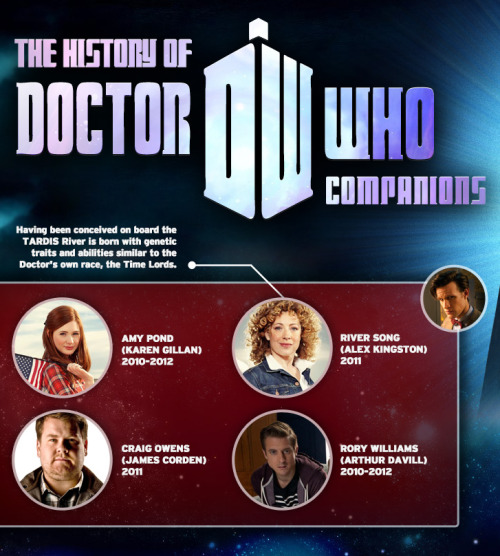 ilovecharts:  The History Of Doctor Who Companions