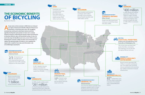 fastcompany:  The economic benefits of bikes: an infographic.  Nice! You can also save a ton of money by biking your commute. (And you can calculate how much with this handy little calculator.) We have several people in the office who traded cars for bikes. They are both very thrifty and enviably fit.