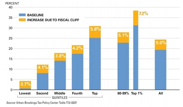 The fiscal cliff is…progressive? Analysis here. From Ezra Klein.