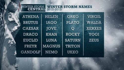 "movingsideways:  The Weather Channel is going to start naming Winter storms? I'm looking forward to coverage of Gandolf's midwestern adventures. (h/t A Bloody Mess via EmergencyReports)  OOOH GURL, calling something a Q is just asking for trouble! Also, sad ""Winter Storm Names Are Coming"" missed branding opportunity is sad."