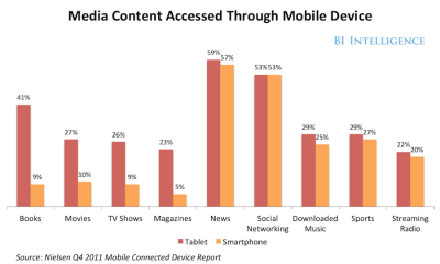 (vía BII REPORT: How Content Is Being Consumed On Mobile Devices - Business Insider)