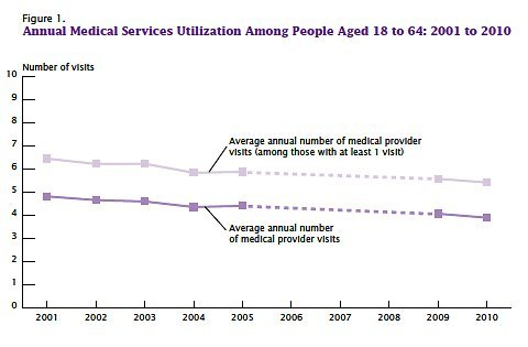 The average annual number of times Americans visit medical providers has been falling over the last decade, according to a new report from the Census Bureau. But their overall spending on health care is still rising. (NYTimes.com)