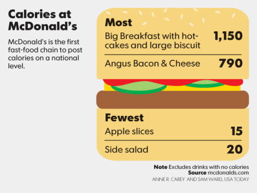 OK, USA Today, we love your chunky infographic style.
