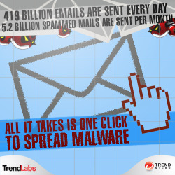 "Malicious message sent! The number of email messages sent every day almost quadrupled from 97 billion in 2007 to 419 billion today. This gives cybercriminals a larger market to send spam messages to! For more information about today's threats, check our latest infographic, ""Are You Safe Online?"""