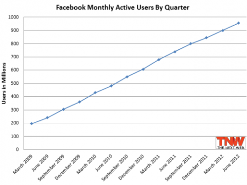 (via Facebook: Over 1 Billion Users)