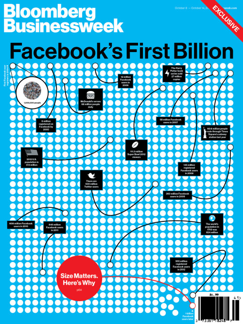 richardturley:  Facebook's First Billion Art by Jennifer Daniel  Awesome cover.