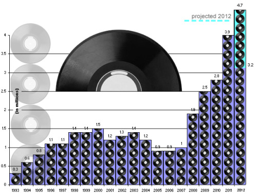 (via Vinyl sales up 16% in 2012)