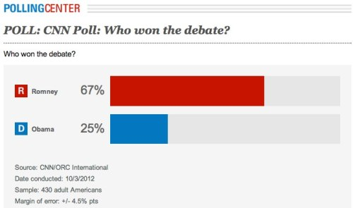 "tylersamko:  This was the response from voters in a post debate CNN poll! I think that speaks volumes to Romney's performance in the debate. Thoughts?  HAha. NO. CNN did something absolutely monstrous in covering the public reaction to the Oct. 3 Presidential debate: it polled a majority of white college-educated Southerners over age 49 who self-identified as either ""moderate"" or ""conservative"" – NOTE: CNN's Candy Crowley will be the moderator in the next debate."