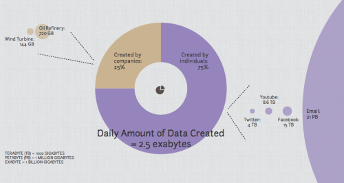 Daily Amount of Data Created