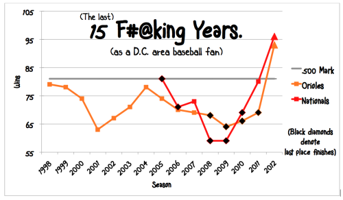 ilovecharts:  DC Area Baseball