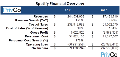 (via Spotify Revenue - Business Insider It's not a business when Cost of Sales exceeds Revenue.
