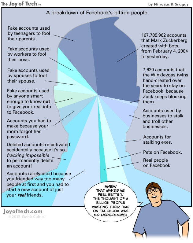 Most of Facebook's billion accounts are fake »  …our friends Nitrozac and Snaggy at The Joy of Tech looked deeper into this impressive number, discovering that not all of Facebook's billion users are as active they seem.