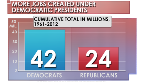 granholmtwr:  42 vs. 24. More jobs created under Democratic presidents.  I suppose Jack Welch thinks we fixed these numbers, too.