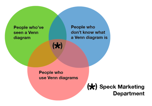 YES. ilovecharts:  Speck Marketing -chrisreblogs