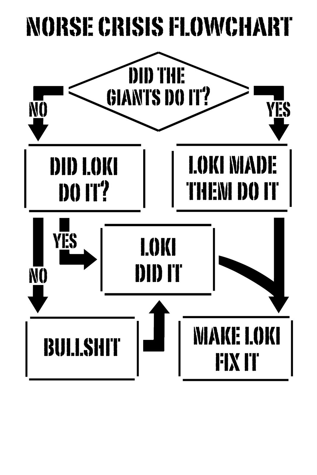 themightyblim:  miss-azura:  bifrostedflake:    MAKE LOKI FIX IT  Sad thing is in actual mythology this is very accurate. But loki does always fix the problem and usually the other gods got something good out of it in the end like magical weapons and tools, so really the other gods should stop bitching cuz when loki cleans up his messes they get free shit out of it.