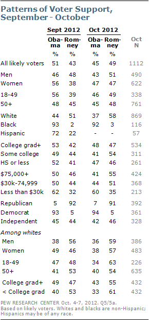Pew, in the first national poll since the debate, has Romney up over Obama 49-45 among likely voters, with a 3.4% +/- margin of error.