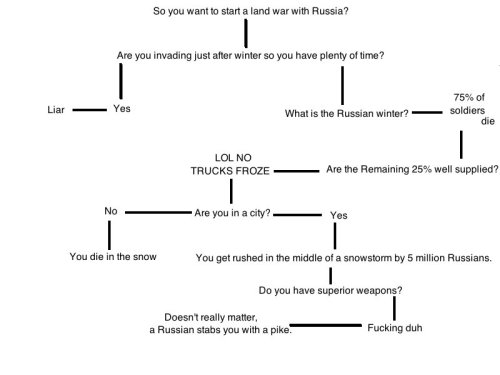 guncrazyscholar:  Have I posted this before? Don't care.    #the russian method of punishment was just to send you to worse russia
