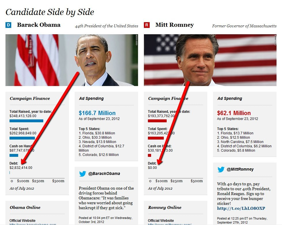 The state of Obama's and Romney's campaign finances, side by side. Anybody else notice something very telling? Obama has raised more than Romney, spent more than Romney, has more cash on hand than Romney…and yet he's still personally almost $3 million in debt. He's running his campaign like he's running the country. Mitt Romney, on the other hand, is handling his finances responsibly. Hire Romney in 2012 to handle our finances as responsibly as he's handled his campaign finances.