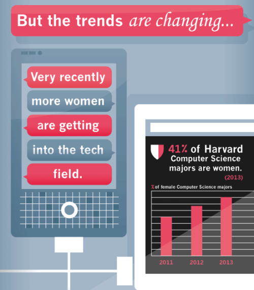 An excerpt from MBA Online's new infographic on women in tech. Head to MBA online to see that full graphic.  Amy Webb identified women as one of the Top 10 Tech Trends this year in her extremely popular ONA12 session. See archived video of Top 10 Tech Trends on the ONA12 site.