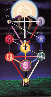 thehouseofhiddenlight:  #Magick #Kabbalah #Qabalah #Sephiroth #Tree of Life
