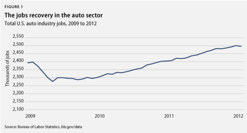 amprog:  2.5 million: Number of people employed by the U.S. auto industry today, up from 2.3 million in August 2009.