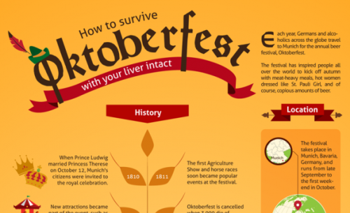 Infographic - How to Survive Oktoberfest (click image to see more)