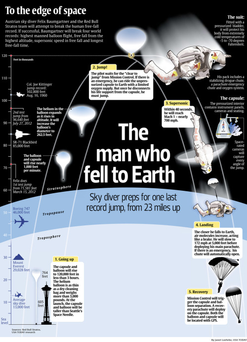 How Felix Baumgartner's jump from the outer limits of our atmosphere works. Story: http://usat.ly/TPA4FY Live video: http://win.gs/QPw1rf