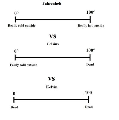 Fahrenheit vs. Celsius vs. Kelvin #science