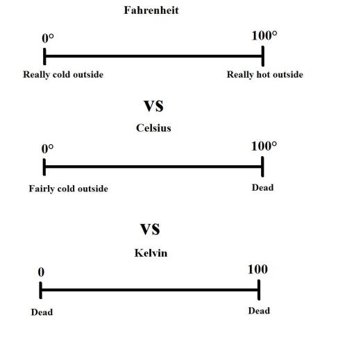 Yeah, this basically sums up my unpopular preference for Fahrenheit as a measurement of temperature. I want a number (usually positive) that will describe my personal experience of the weather. That is all I want a temperature scale to do: I want it to give me a large number when it is hot and a very small number, or even a negative one, when it is cold. I realize there are culinary/scientific/medical reasons to cite temperatures as well, but what I MOST need temperature to do is express the relationship between the air and my skin.