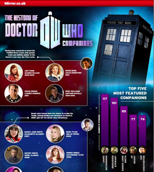 The Mirror's ginormous infographic about Doctor Who Companions Click through for the entire thing.
